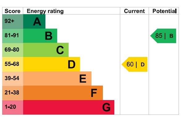 EPC Graph for Fullers Lane, Collier Row, Romford