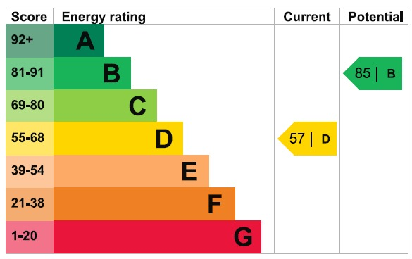 EPC Graph for Dee Way, Rise Park, Romford