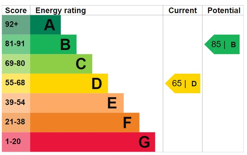 EPC Graph for Eaton Drive, Collier Row, Romford