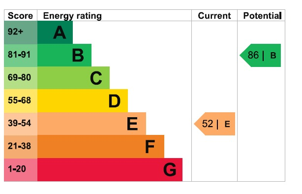 EPC Graph for Mawney Road, Romford