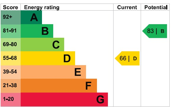 EPC Graph for Felstead Road, Romford