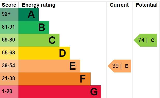 EPC Graph for Alers Road, Bexleyheath, DA6 8HR