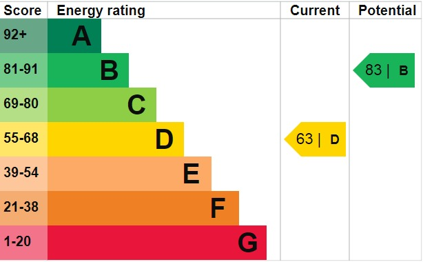 EPC Graph for Fosters Old School, Upper WIckham Lane, Welling, DA16 3AE