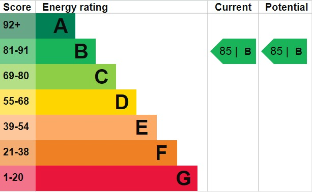EPC Graph for Grove Place, Eltham, SE9 5AA