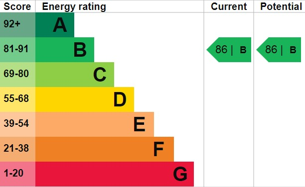 EPC Graph for Brampton Road, Bexleyheath, DA7 5QR