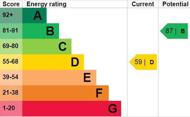 EPC Graph for Wellan Close, Blackfen, DA15 9PN