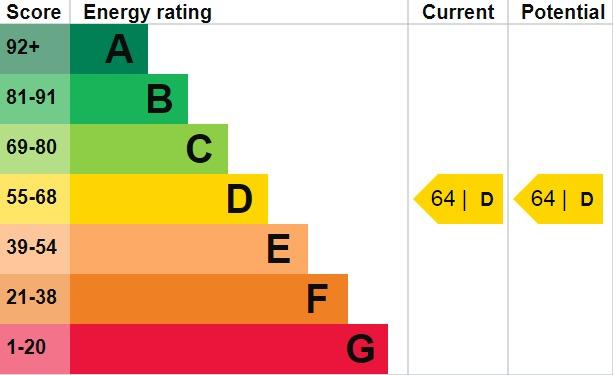 EPC Graph for Welling High Street, Welling, DA16 1TJ