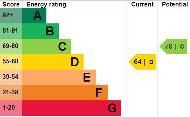 EPC Graph for Danson Lane, Welling, Kent, DA16 2BH