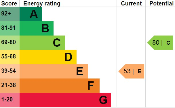 EPC Graph for Exeter Road, Welling, DA16 3JZ