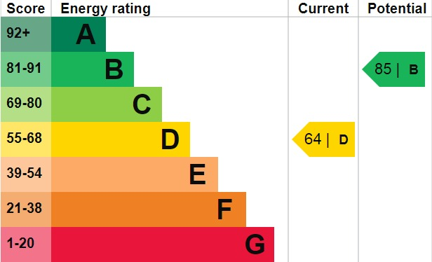 EPC Graph for Welling Way, Welling, DA16 2RS