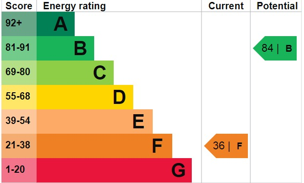 EPC Graph for Red House Lane, DA6 8JF