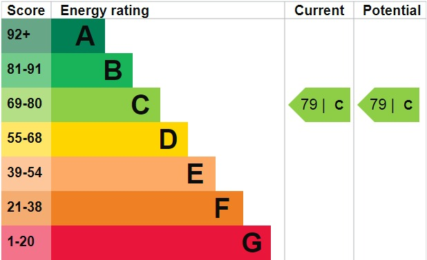 EPC Graph for William Foster Lane, Welling, DA16 3AT