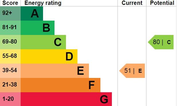 EPC Graph for Bennett Close, Welling, DA16 3HU