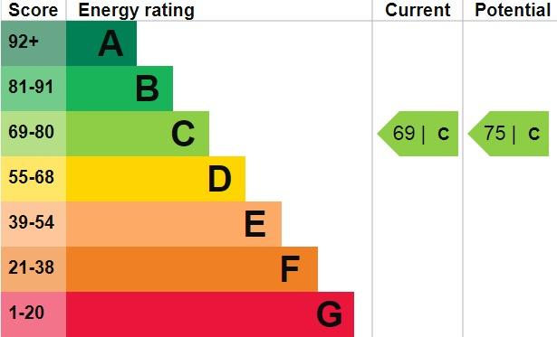 EPC Graph for Upper Wickham Lane, Welling, DA16 3AQ