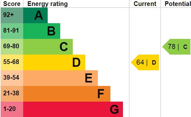 EPC Graph for Wrotham Road, Welling, DA16 1LR