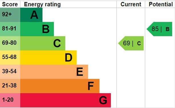 EPC Graph for Berwick Road, Welling, Kent, DA16 1QU