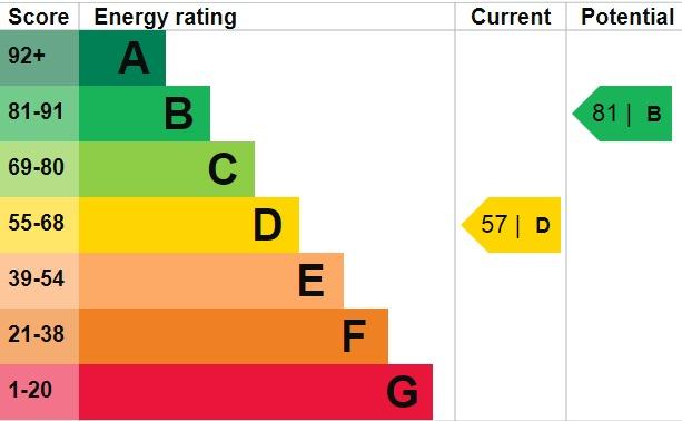EPC Graph for Wickham Street, Welling, Kent, DA16 3LP