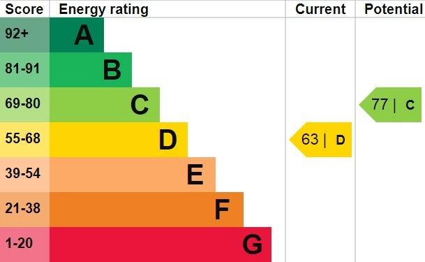 EPC Graph for Lion Road, Bexleyheath, DA6 8PF