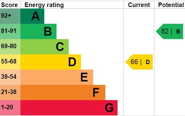 EPC Graph for Montrose Avenue, Welling, DA16 2QX