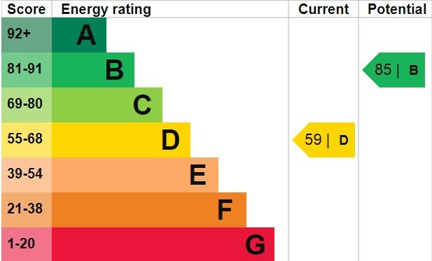 EPC Graph for Welling Way, Welling, Kent, DA16 2RL
