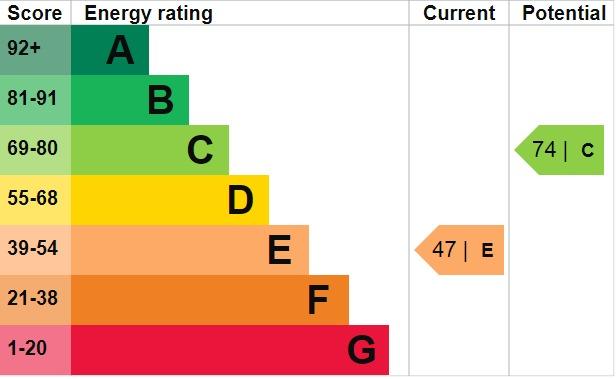 EPC Graph for Olyffe Avenue, Welling, Kent, DA16 3HZ