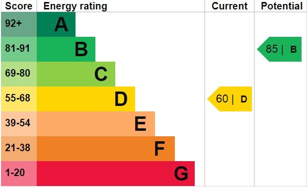 EPC Graph for Radnor Avenue, Welling, Kent, DA16 2BZ