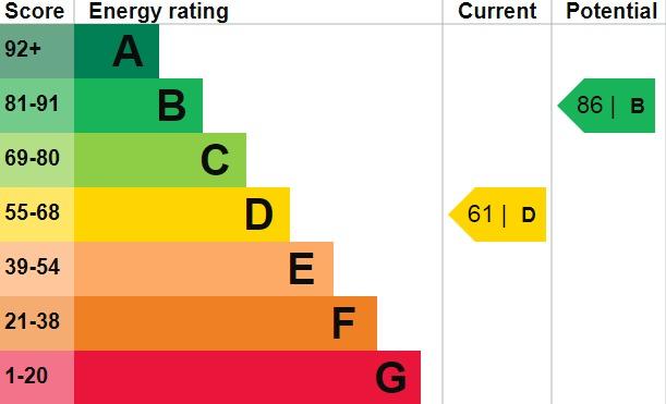 EPC Graph for Clifton Road, Welling, DA16 1QA