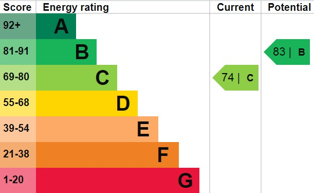 EPC Graph for Eastcote Road, Welling, Kent, DA16 2SS