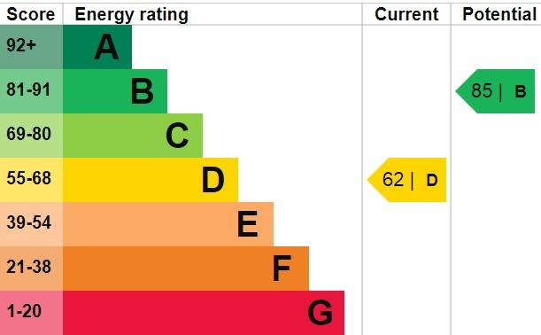 EPC Graph for Yorkland Avenue, Welling, Kent, DA16 2LQ
