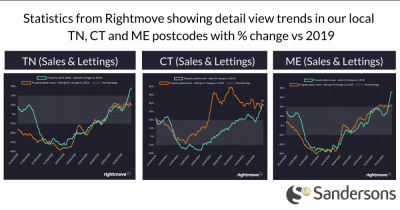 Rightmove: Property market showing signs of revival after lockdown